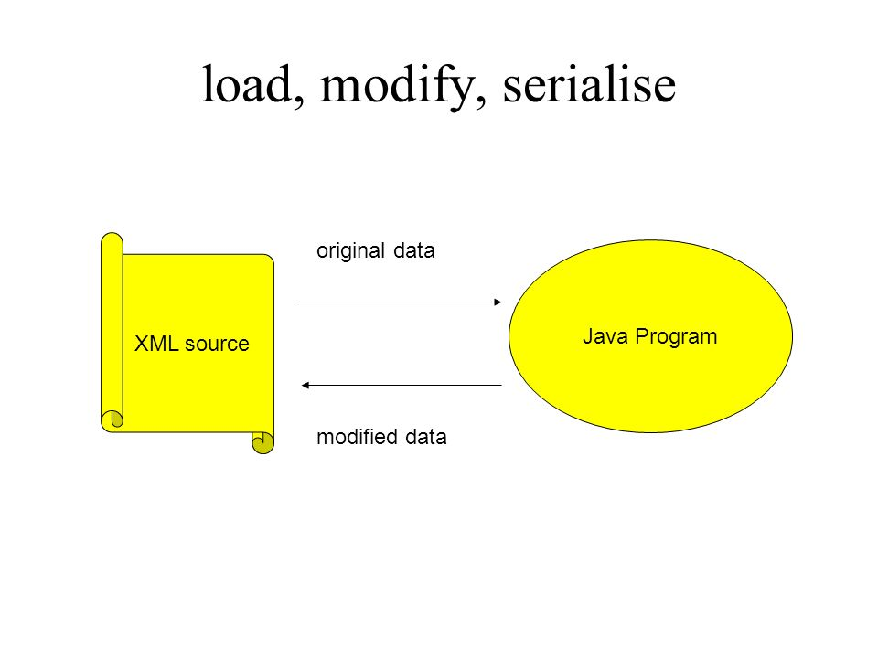 load, modify, serialise original data Java Program XML source