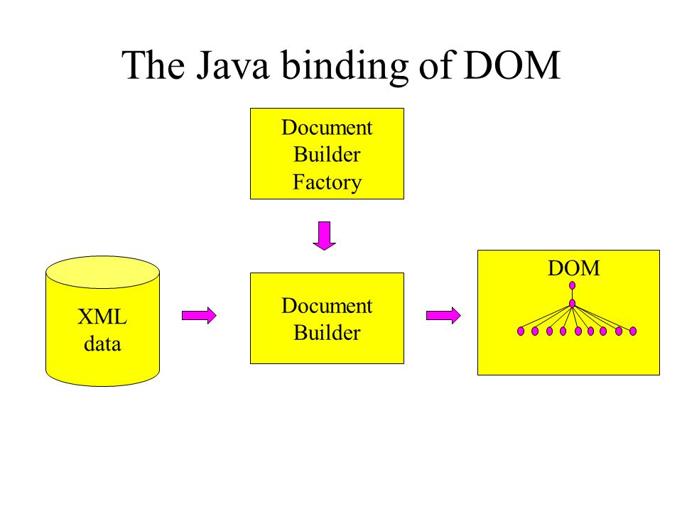 The Java binding of DOM Document Builder Factory DOM XML Document data