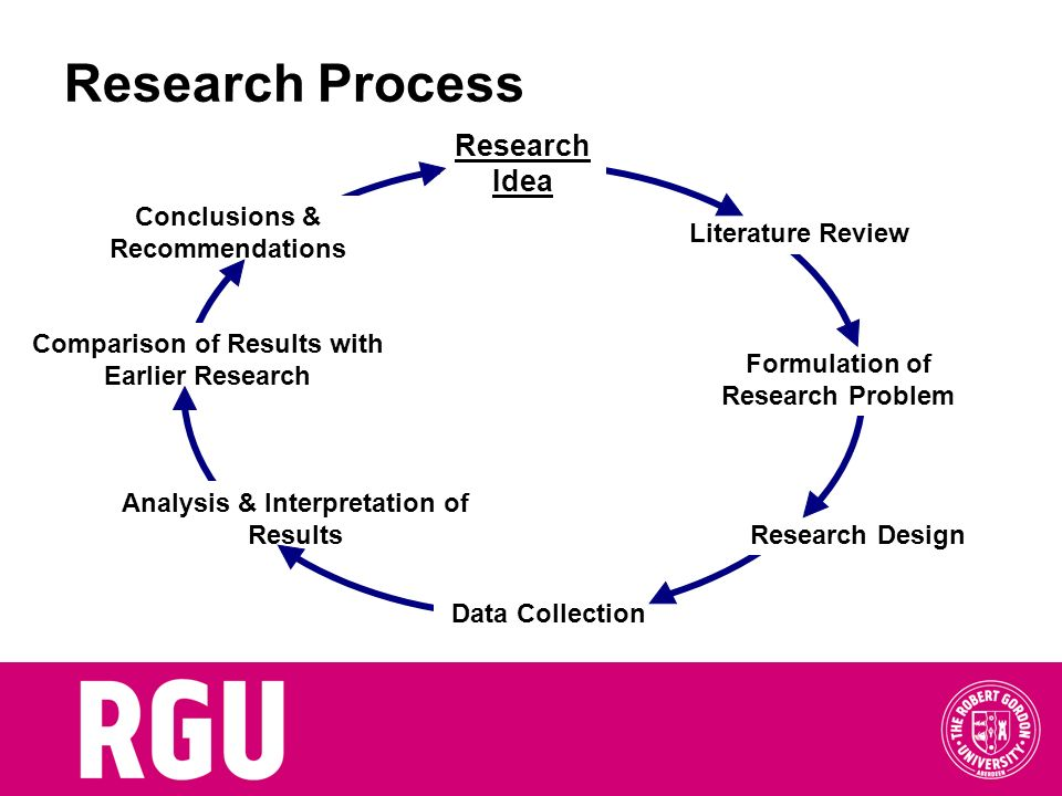 Research Process Research Idea Conclusions & Recommendations
