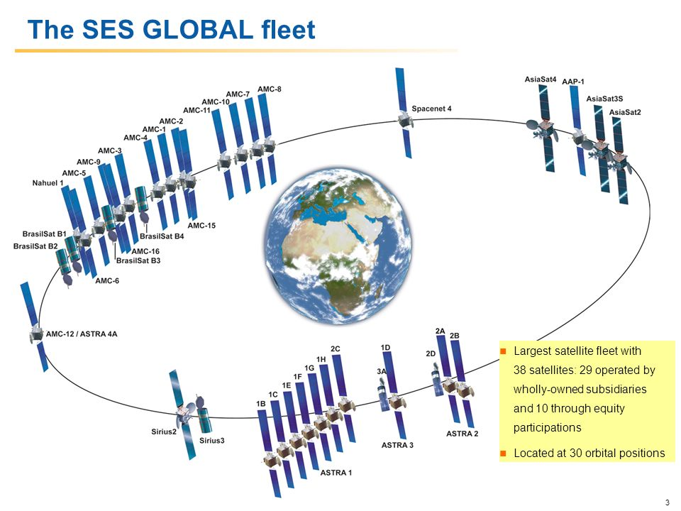 Ferdinand kayser president and ceo ses astra ppt download - Position satellite astra ...
