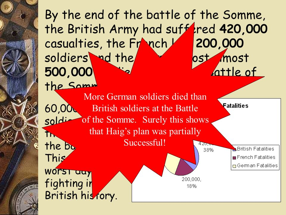 By the end of the battle of the Somme, the British Army had suffered 420,000 casualties, the French lost 200,000 soldiers and the Germans lost almost 500,000 soldiers during the Battle of the Somme.