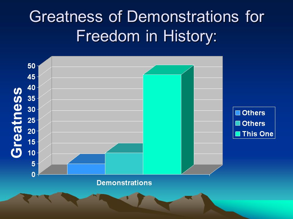 Greatness of Demonstrations for Freedom in History: