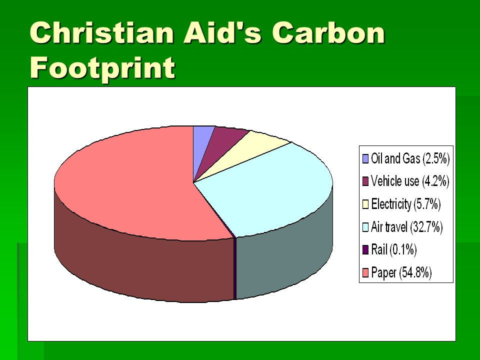 Christian Aid s Carbon Footprint