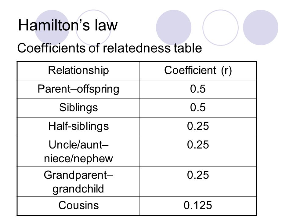 Hamilton's law Coefficients of relatedness table Relationship