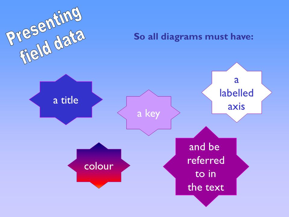 Presenting field data a labelled axis a title a key and be referred
