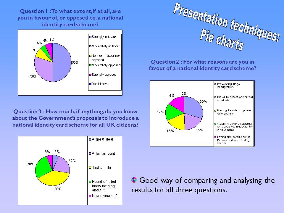 Presentation techniques:
