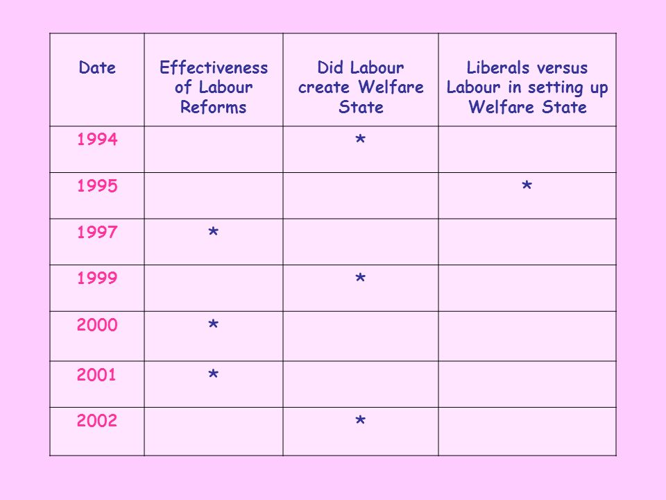 * Date Effectiveness of Labour Reforms Did Labour create Welfare State