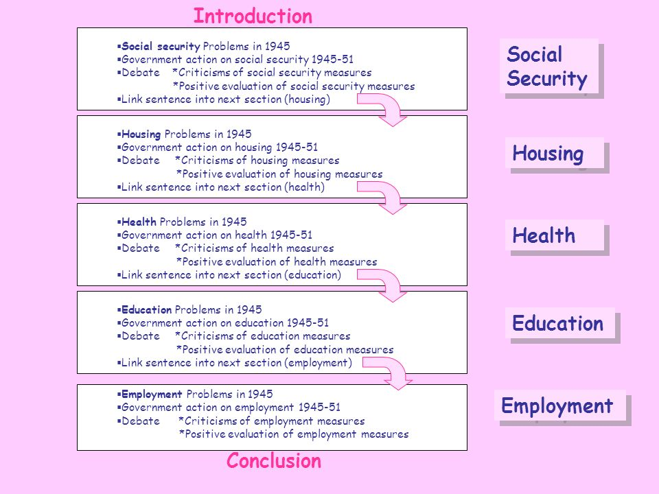 Introduction Social Security Housing Health Education Employment