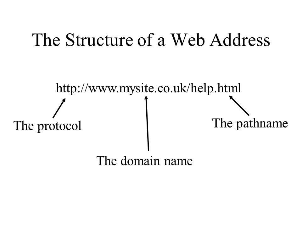The Structure of a Web Address
