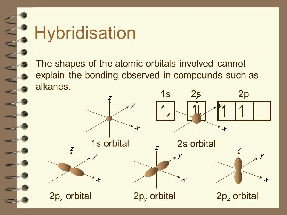 Hybridisation The shapes of the atomic orbitals involved cannot explain the bonding observed in compounds such as alkanes.