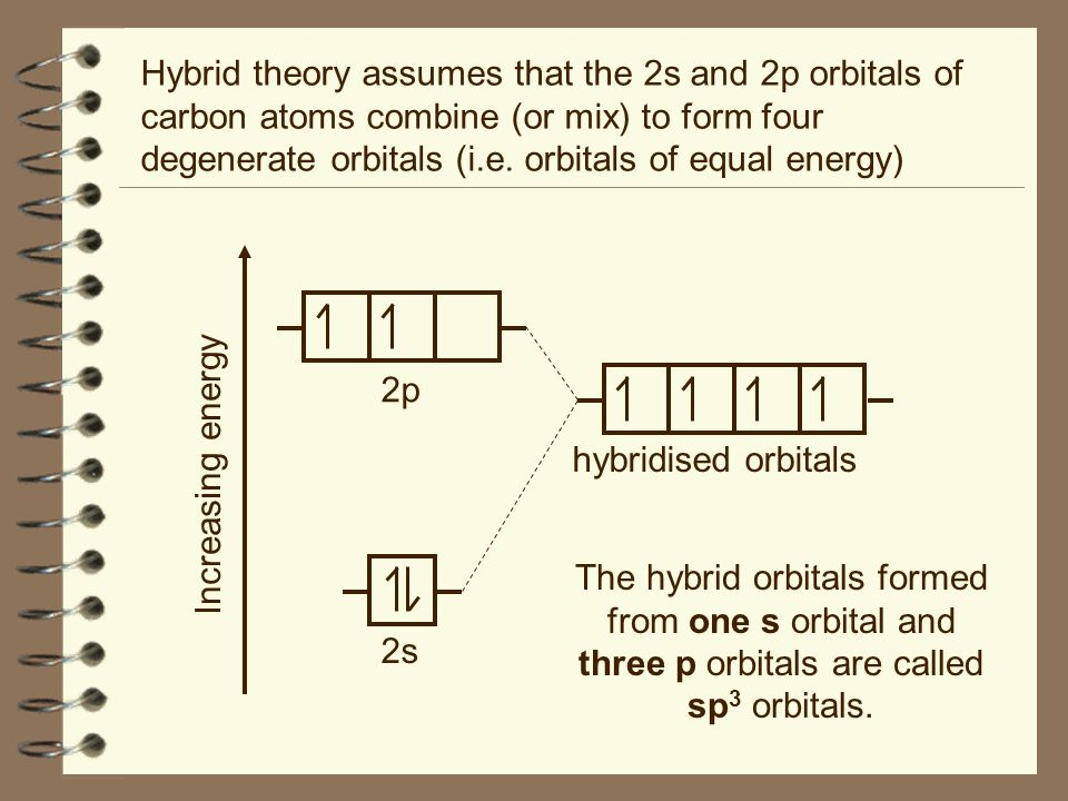 Hybrid theory assumes that the 2s and 2p orbitals of carbon atoms combine (or mix) to form four degenerate orbitals (i.e. orbitals of equal energy)