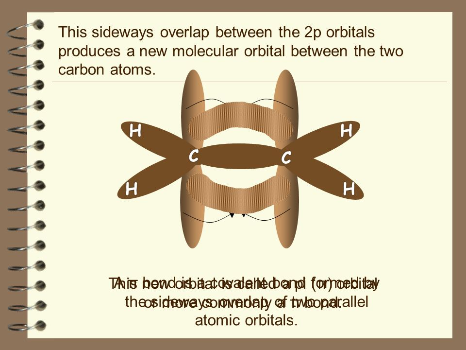 This new orbital is called a pi (π) orbital or more commonly a π bond.