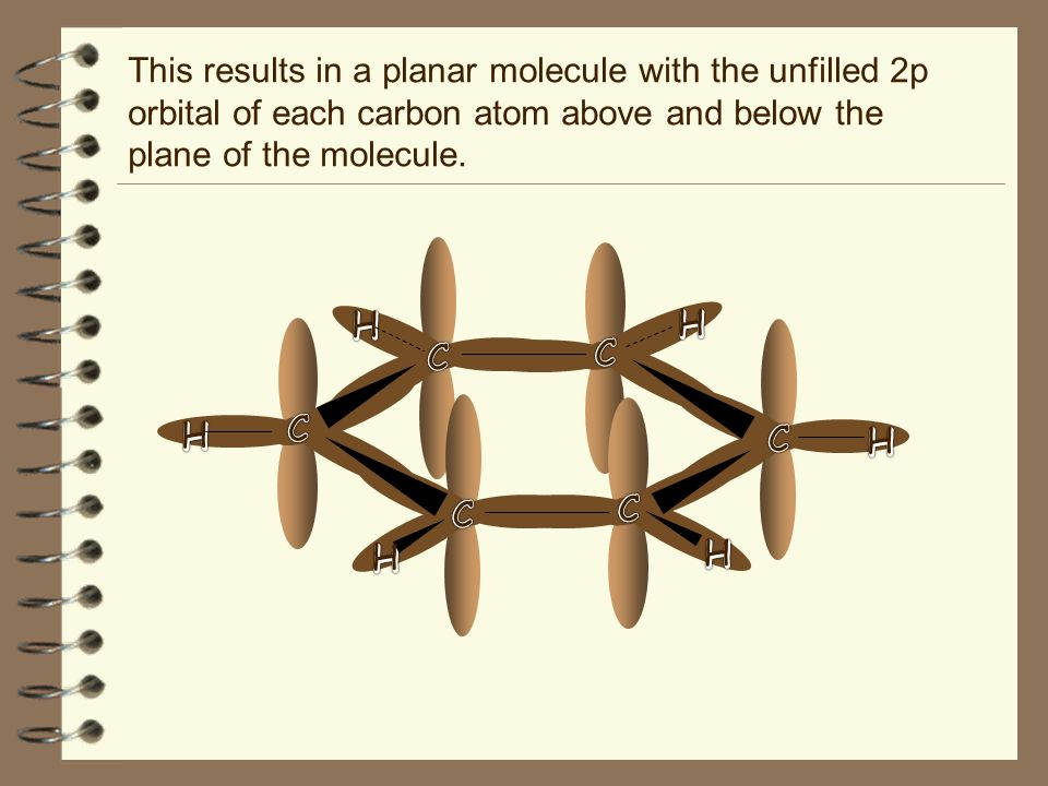 This results in a planar molecule with the unfilled 2p orbital of each carbon atom above and below the plane of the molecule.