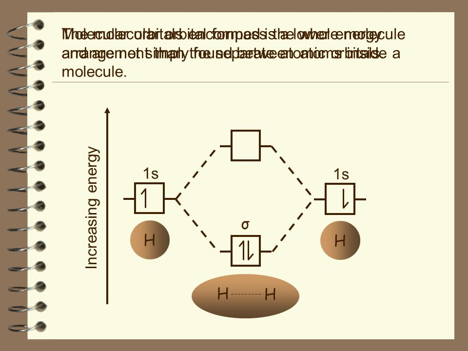 The molecular orbital formed is a lower energy arrangement than the separate atomic orbitals.