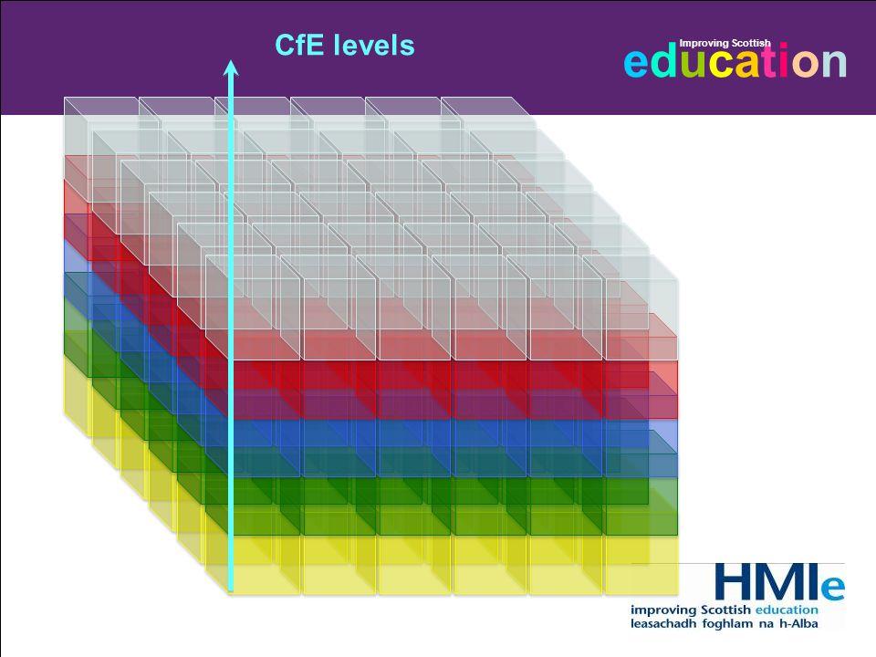CfE levels 11