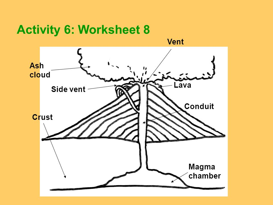 Activity 6: Worksheet 8 Vent Ash cloud Lava Side vent Conduit Crust