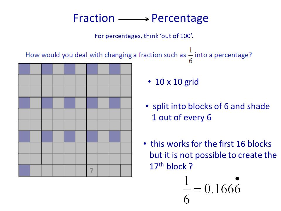. Fraction Percentage 10 x 10 grid split into blocks of 6 and shade