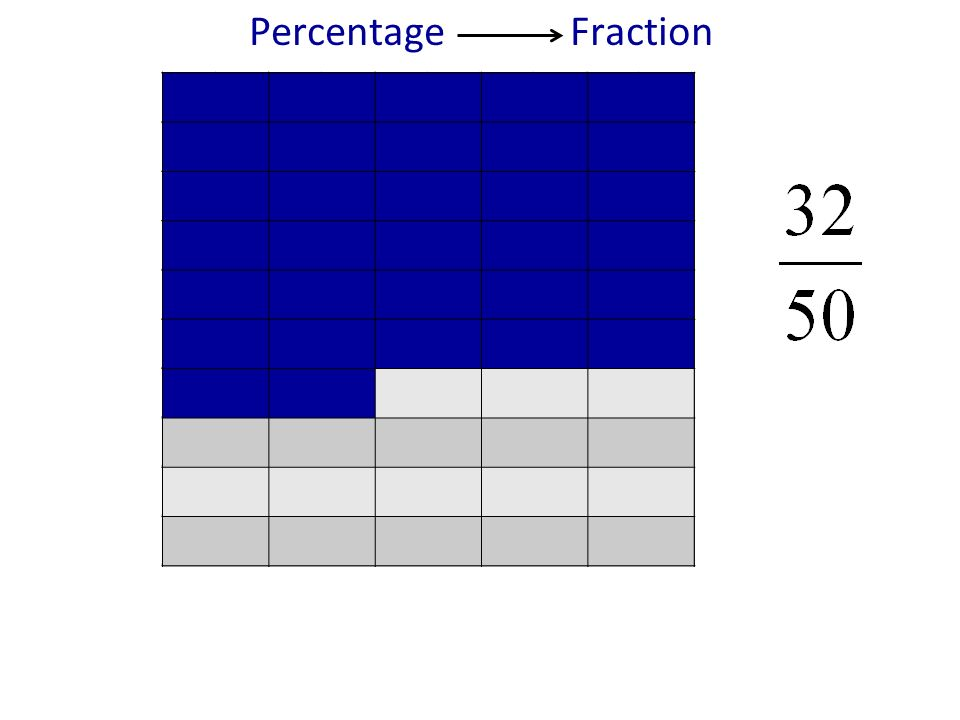 Percentage Fraction We can then simplify this fraction using previously developed strategies to get 32/50 and 16/25.