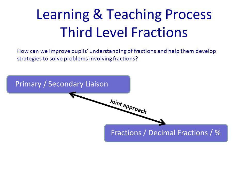 Learning & Teaching Process Third Level Fractions