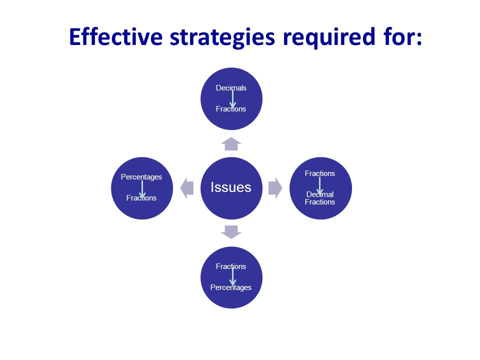 Effective strategies required for:
