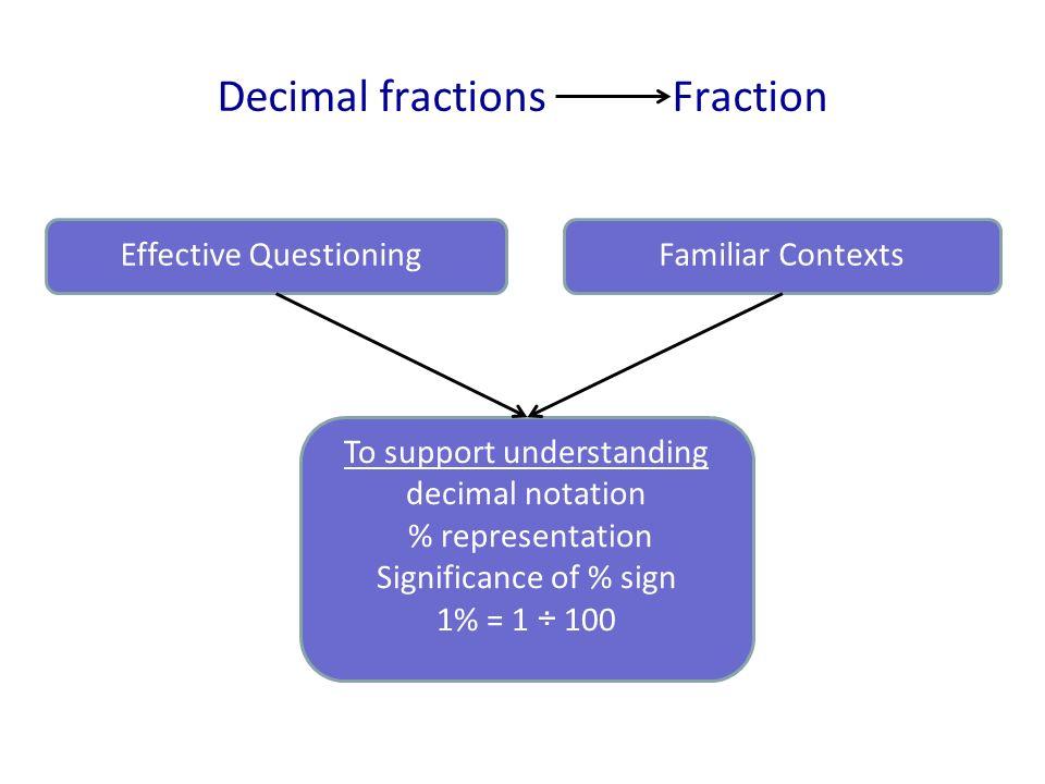 Decimal fractions Fraction