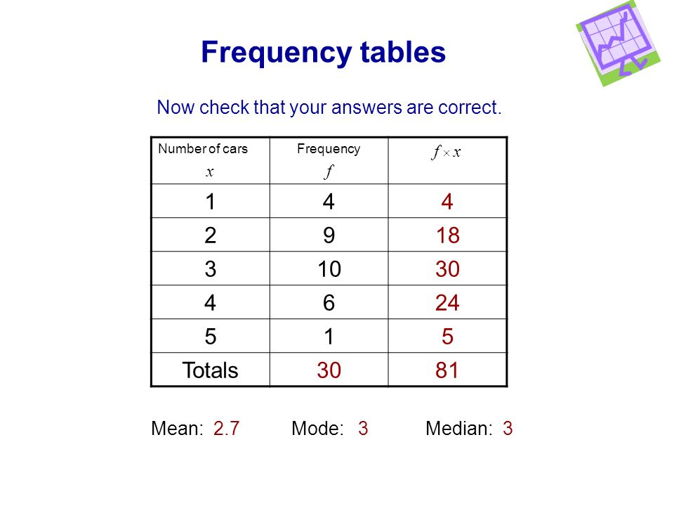 Frequency tables 1 4 2 9 18 3 10 30 6 24 5 Totals 81