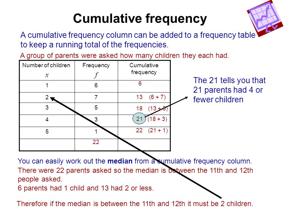 Cumulative frequency A cumulative frequency column can be added to a frequency table. to keep a running total of the frequencies.