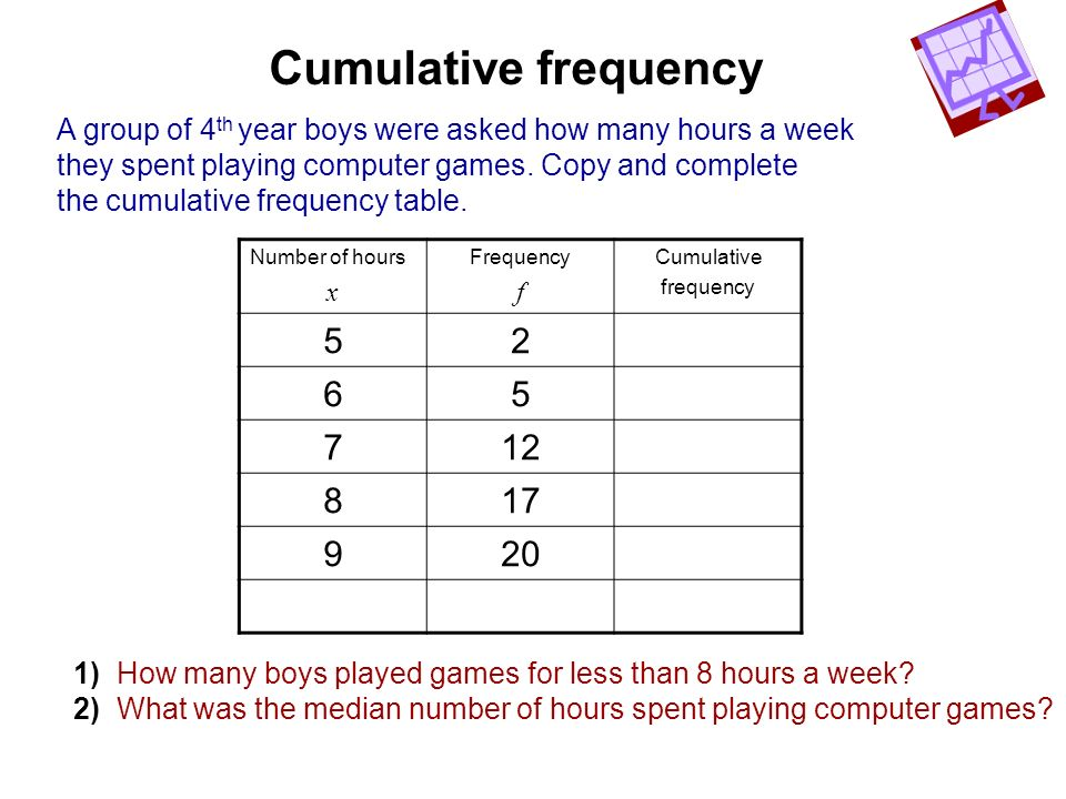 Cumulative frequency A group of 4th year boys were asked how many hours a week. they spent playing computer games. Copy and complete.