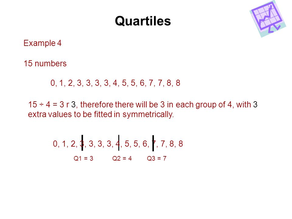 Quartiles Example 4 15 numbers