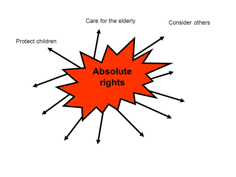 Care for the elderly Consider others Protect children Absolute rights