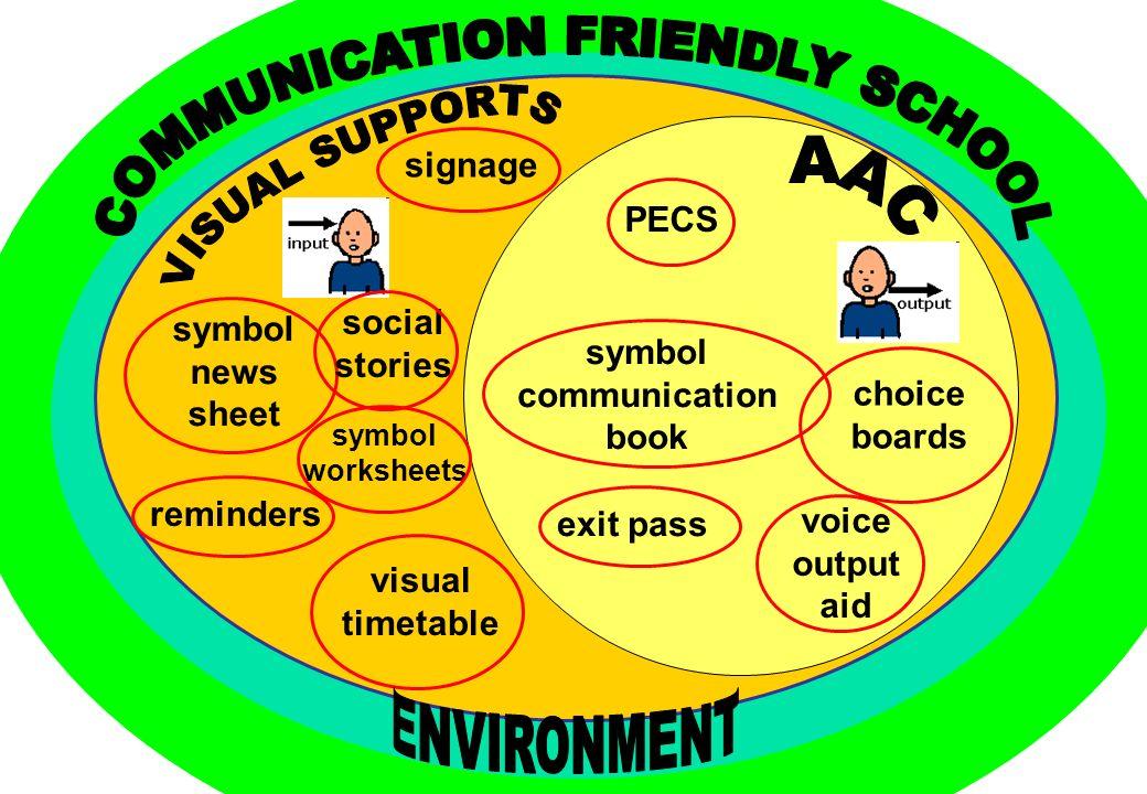 symbol communication book