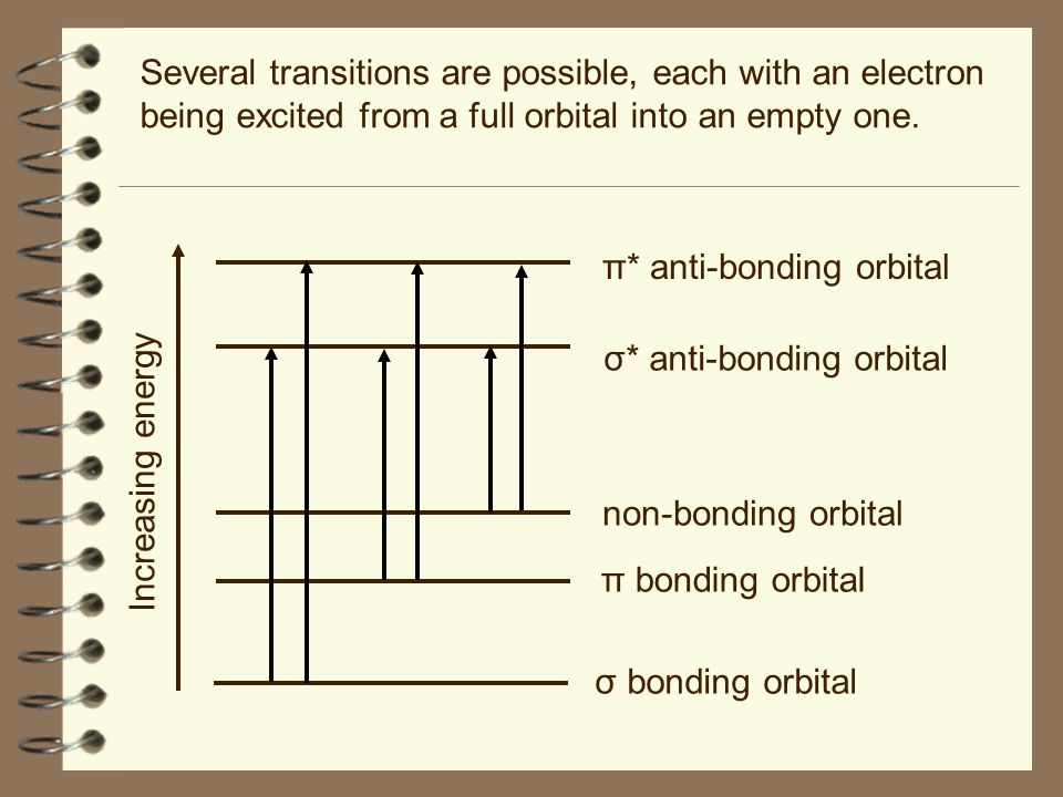 Several transitions are possible, each with an electron being excited from a full orbital into an empty one.