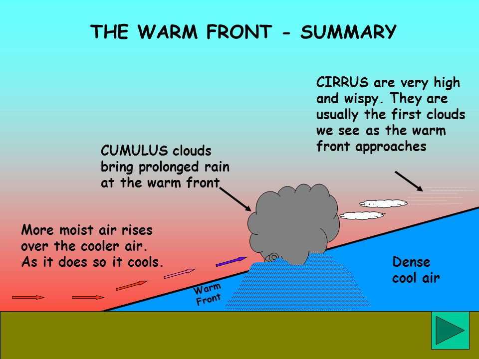 THE WARM FRONT - SUMMARY