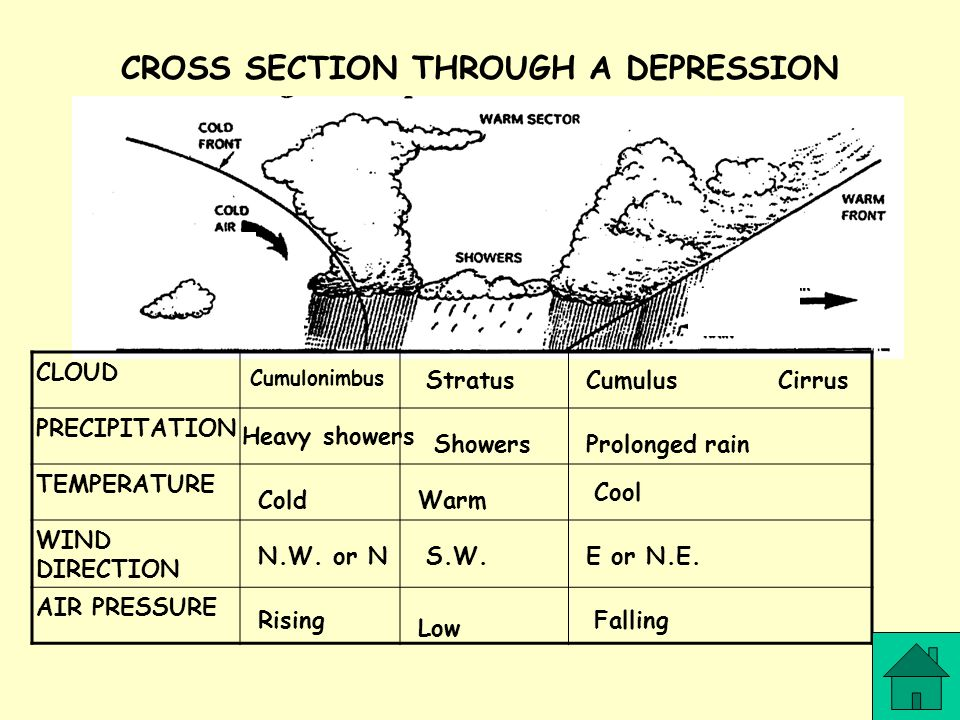 CROSS SECTION THROUGH A DEPRESSION