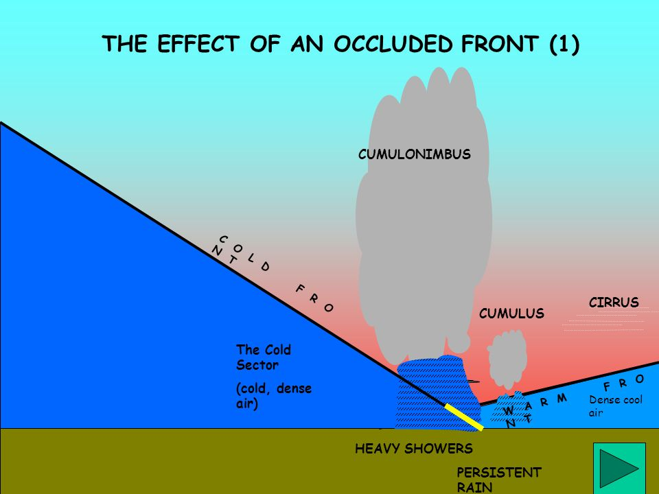 THE EFFECT OF AN OCCLUDED FRONT (1)