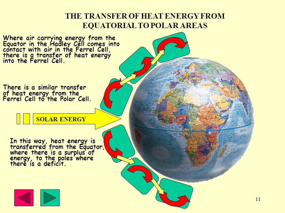 THE TRANSFER OF HEAT ENERGY FROM EQUATORIAL TO POLAR AREAS