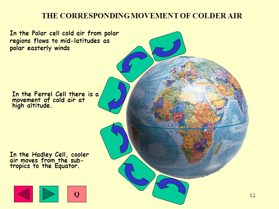 THE CORRESPONDING MOVEMENT OF COLDER AIR