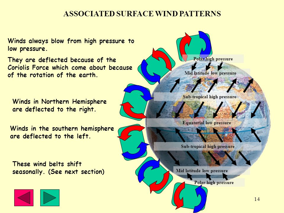 ASSOCIATED SURFACE WIND PATTERNS