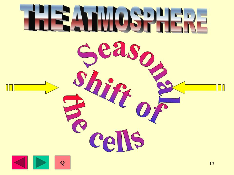 THE ATMOSPHERE Seasonal shift of the cells Q