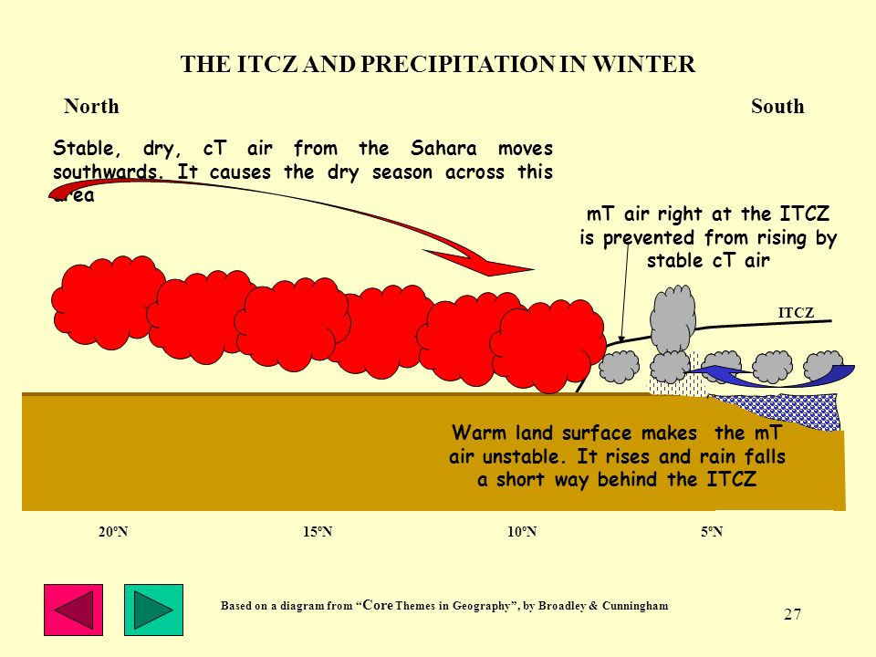 THE ITCZ AND PRECIPITATION IN WINTER