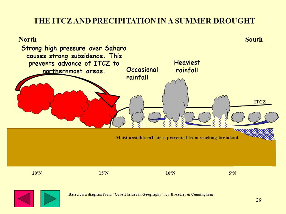 THE ITCZ AND PRECIPITATION IN A SUMMER DROUGHT