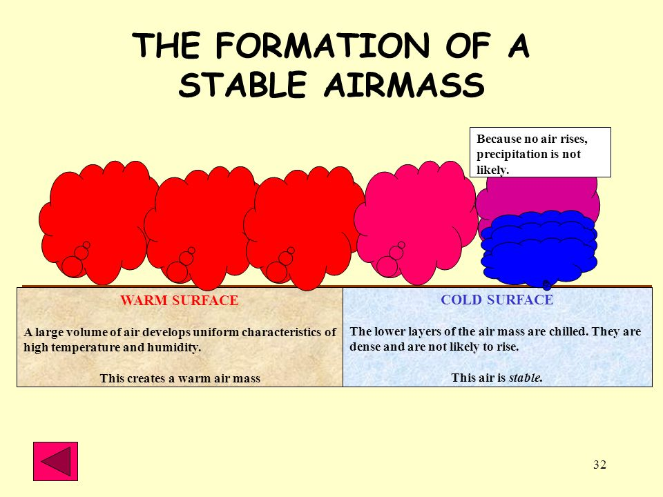 THE FORMATION OF A STABLE AIRMASS This creates a warm air mass