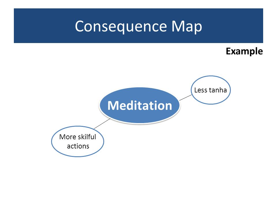 Consequence Map Example Less tanha Meditation More skilful actions