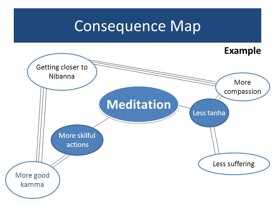 Consequence Map Meditation Example Getting closer to Nibanna More
