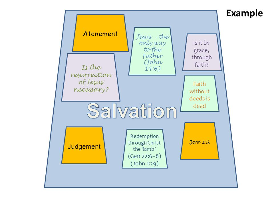 Salvation Example Atonement Judgement Is it by grace, through faith