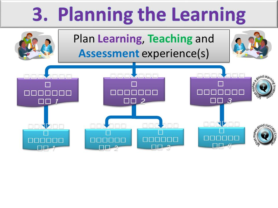 3. Planning the Learning Plan Learning, Teaching and Assessment experience(s) Learning Intention 1.