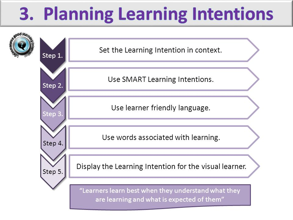 3. Planning Learning Intentions
