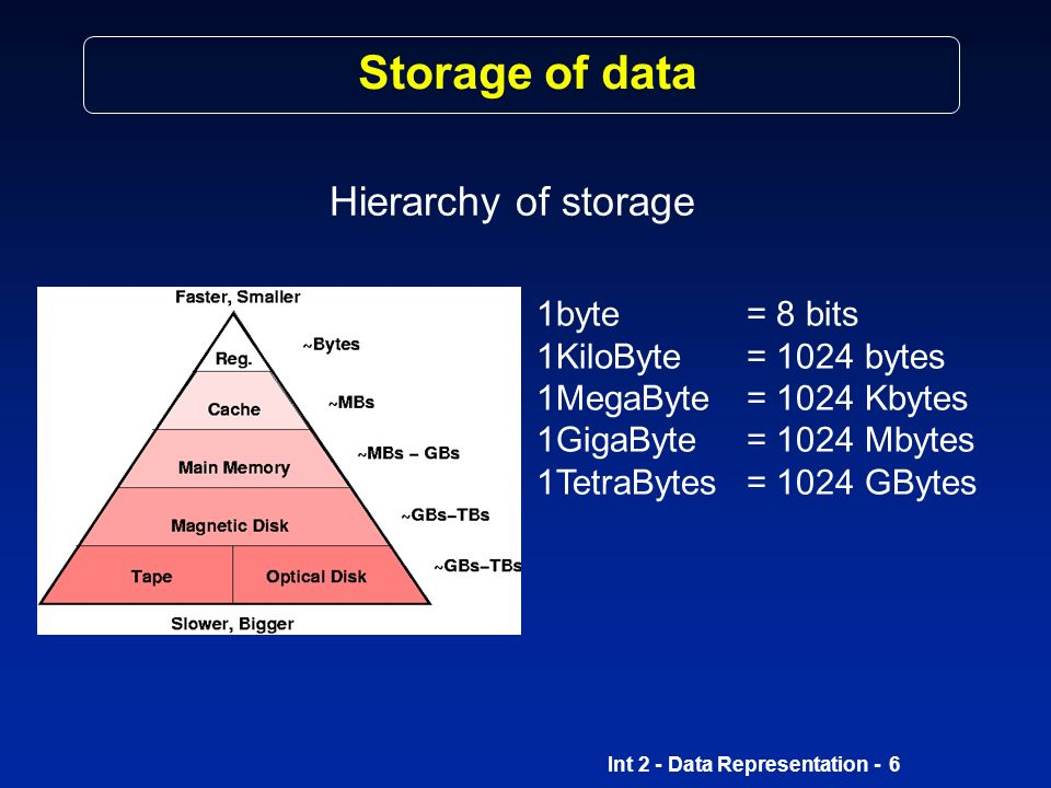 Storage of data Hierarchy of storage 1byte = 8 bits
