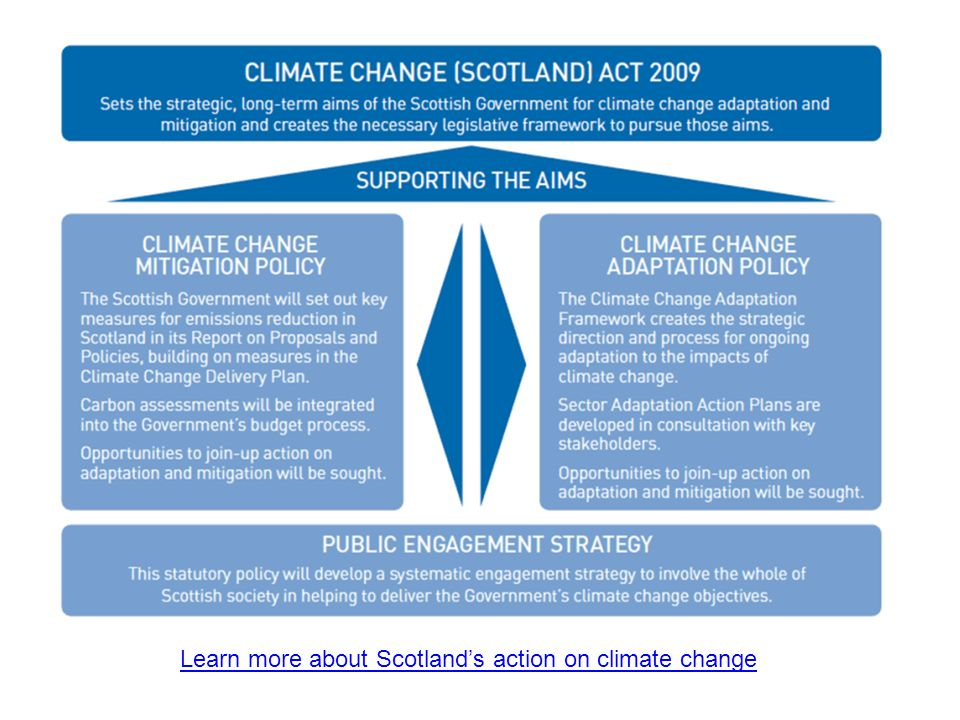 Learn more about Scotland's action on climate change
