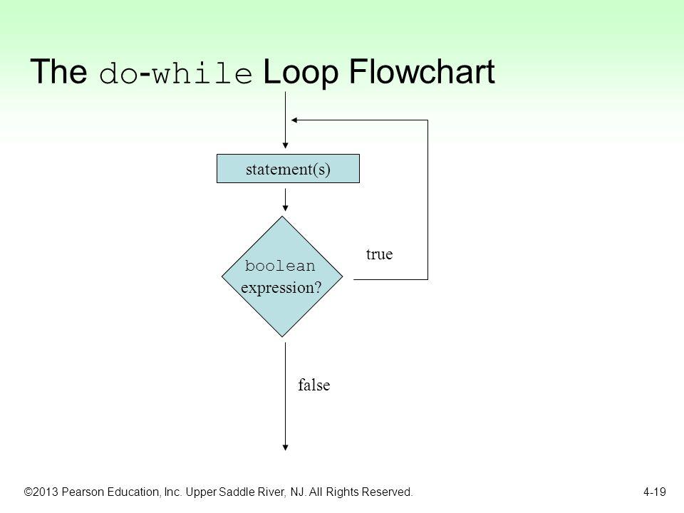 C Programming for loop  c4learncom